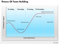 Business Framework Theory Of Team Building PowerPoint Presentation