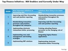 Business Framework Top Finance Initiatives PowerPoint Presentation