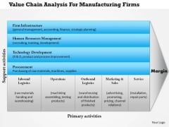 Business Framework Value Chain Manufacturing PowerPoint Presentation