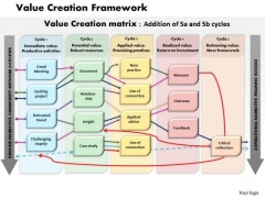 Business Framework Value Creation Framework PowerPoint Presentation