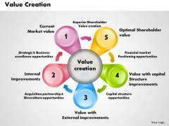 Business Framework Value Creation PowerPoint Presentation
