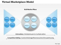 Business Framework Virtual Marketplace Model PowerPoint Presentation