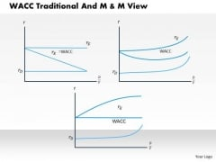 Business Framework Wacc Traditional And M And M View PowerPoint Presentation