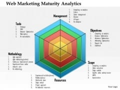 Business Framework Web Marketing Maturity Analytics PowerPoint Presentation