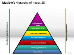 Business Maslows Hierarchy Of Needs 2d PowerPoint Slides And Ppt Diagram Templates