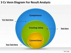 Business PowerPoint Template 3 Cs Venn Diagram For Result Analysis Ppt Templates
