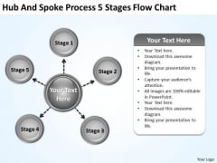 Business Strategy Execution And Spoke Process 5 Stages Flow Chart Planning