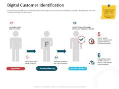 CDD Process Digital Customer Identification Topics PDF