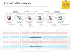 CDD Process End To End Governance Summary PDF