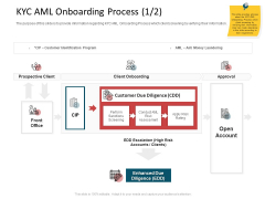 CDD Process KYC AML Onboarding Process Due Rules PDF