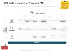 CDD Process KYC AML Onboarding Process Level Professional PDF