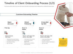 CDD Process Timeline Of Client Onboarding Process Call Ppt Professional Backgrounds PDF