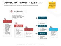 CDD Process Workflow Of Client Onboarding Process Ppt Slides Portrait PDF
