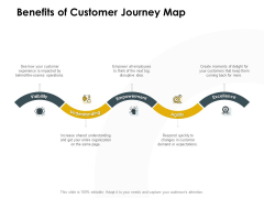 CDJ Benefits Of Customer Journey Map Ppt Professional Infographic Template PDF