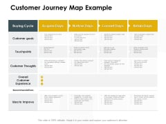 CDJ Customer Journey Map Example Ppt Inspiration Maker PDF