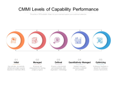 CMMI Levels Of Capability Performance Ppt PowerPoint Presentation Slides Format