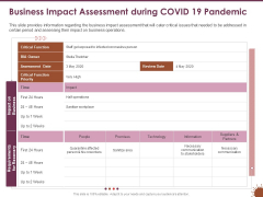 COVID 19 Effect Risk Management Strategies Sports Business Impact Assessment During COVID 19 Pandemic Pictures PDF