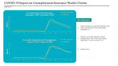 COVID 19 Impact On Unemployment Insurance Weekly Claims Ppt Icon Pictures PDF