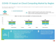 COVID 19 Mitigating Impact On High Tech Industry COVID 19 Impact On Cloud Computing Market By Region Summary PDF
