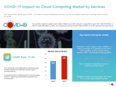 COVID 19 Mitigating Impact On High Tech Industry COVID 19 Impact On Cloud Computing Market By Services Diagrams PDF
