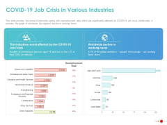 COVID 19 Mitigating Impact On High Tech Industry COVID 19 Job Crisis In Various Industries Diagrams PDF