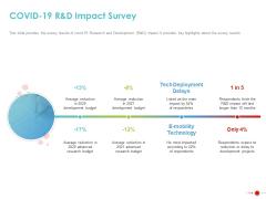 COVID 19 Mitigating Impact On High Tech Industry COVID 19 Randd Impact Survey Topics PDF