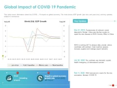 COVID 19 Mitigating Impact On High Tech Industry Global Impact Of Covid 19 Pandemic Microsoft PDF