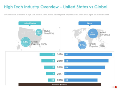COVID 19 Mitigating Impact On High Tech Industry High Tech Industry Overview United States Vs Global Slides PDF