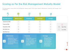 COVID 19 Mitigating Impact On High Tech Industry Scoring As Per The Risk Management Maturity Model Infographics PDF