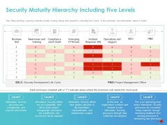 COVID 19 Mitigating Impact On High Tech Industry Security Maturity Hierarchy Including Five Levels Brochure PDF