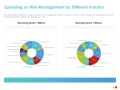 COVID 19 Mitigating Impact On High Tech Industry Spending On Risk Management By Different Industry Diagrams PDF