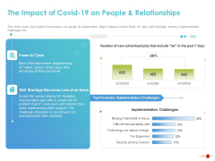 COVID 19 Mitigating Impact On High Tech Industry The Impact Of COVID 19 On People And Relationships Graphics PDF