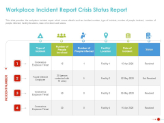 COVID 19 Mitigating Impact On High Tech Industry Workplace Incident Report Crisis Status Report Inspiration PDF