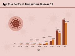 COVID 19 Pandemic Disease Age Risk Factor Of Coronavirus Disease 19 Infographics PDF