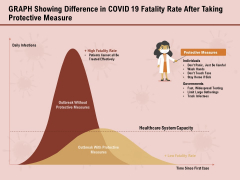 COVID 19 Pandemic Disease Graph Showing Difference In Covid 19 Fatality Rate After Taking Protective Measure Topics PDF