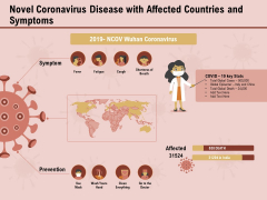 COVID 19 Pandemic Disease Novel Coronavirus Disease With Affected Countries And Symptoms Guidelines PDF