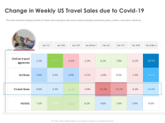 COVID 19 Risk Analysis Mitigation Policies Ocean Liner Sector Change In Weekly Us Travel Sales Due To Covid 19 Mockup PDF
