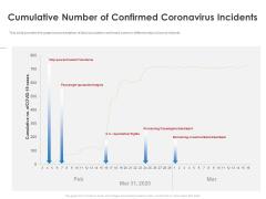 COVID 19 Risk Analysis Mitigation Policies Ocean Liner Sector Cumulative Number Of Confirmed Coronavirus Incidents Designs PDF