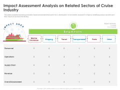 COVID 19 Risk Analysis Mitigation Policies Ocean Liner Sector Impact Assessment Analysis On Related Sectors Of Cruise Industry Slides PDF