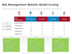 COVID 19 Risk Analysis Mitigation Policies Ocean Liner Sector Risk Management Maturity Model Scoring Guidelines PDF