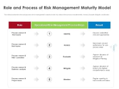 COVID 19 Risk Analysis Mitigation Policies Ocean Liner Sector Role And Process Of Risk Management Maturity Model Information PDF