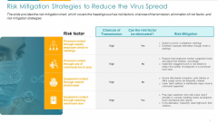 COVID Business Risk Mitigation Strategies To Reduce The Virus Spread Ppt Icon Slideshow PDF