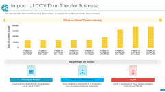 COVID Business Survive Adapt Post Recovery Strategy Cinemas Impact Of COVID On Theater Business Elements PDF