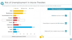 COVID Business Survive Adapt Post Recovery Strategy Cinemas Risk Of Unemployment In Movie Theaters Slides PDF