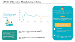 COVID Business Survive Adapt Post Recovery Strategy Manufacturing COVID 19 Impact On Manufacturing Industry Designs PDF