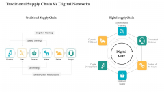 COVID Business Survive Adapt Post Recovery Strategy Manufacturing Traditional Supply Chain Vs Digital Networks Professional PDF