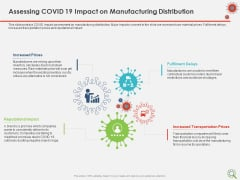 COVID Implications On Manufacturing Business Assessing COVID 19 Impact On Manufacturing Distribution Brochure PDF