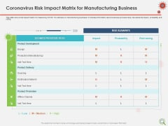 COVID Implications On Manufacturing Business Coronavirus Risk Impact Matrix For Manufacturing Business Introduction PDF