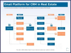 CRM Activities For Real Estate Email Platform For Crm In Real Estate Ppt Summary Aids PDF