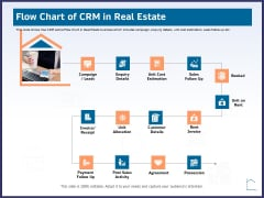 CRM Activities For Real Estate Flow Chart Of Crm In Real Estate Ppt Infographic Template Deck PDF